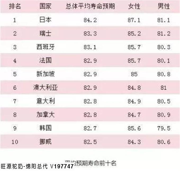 日本人凭啥是最长寿的人?