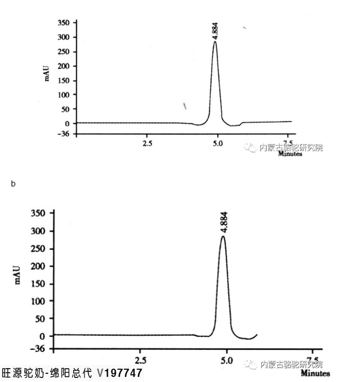 骆驼奶、牛奶、羊奶、人乳中维生素C含量测定和比较
